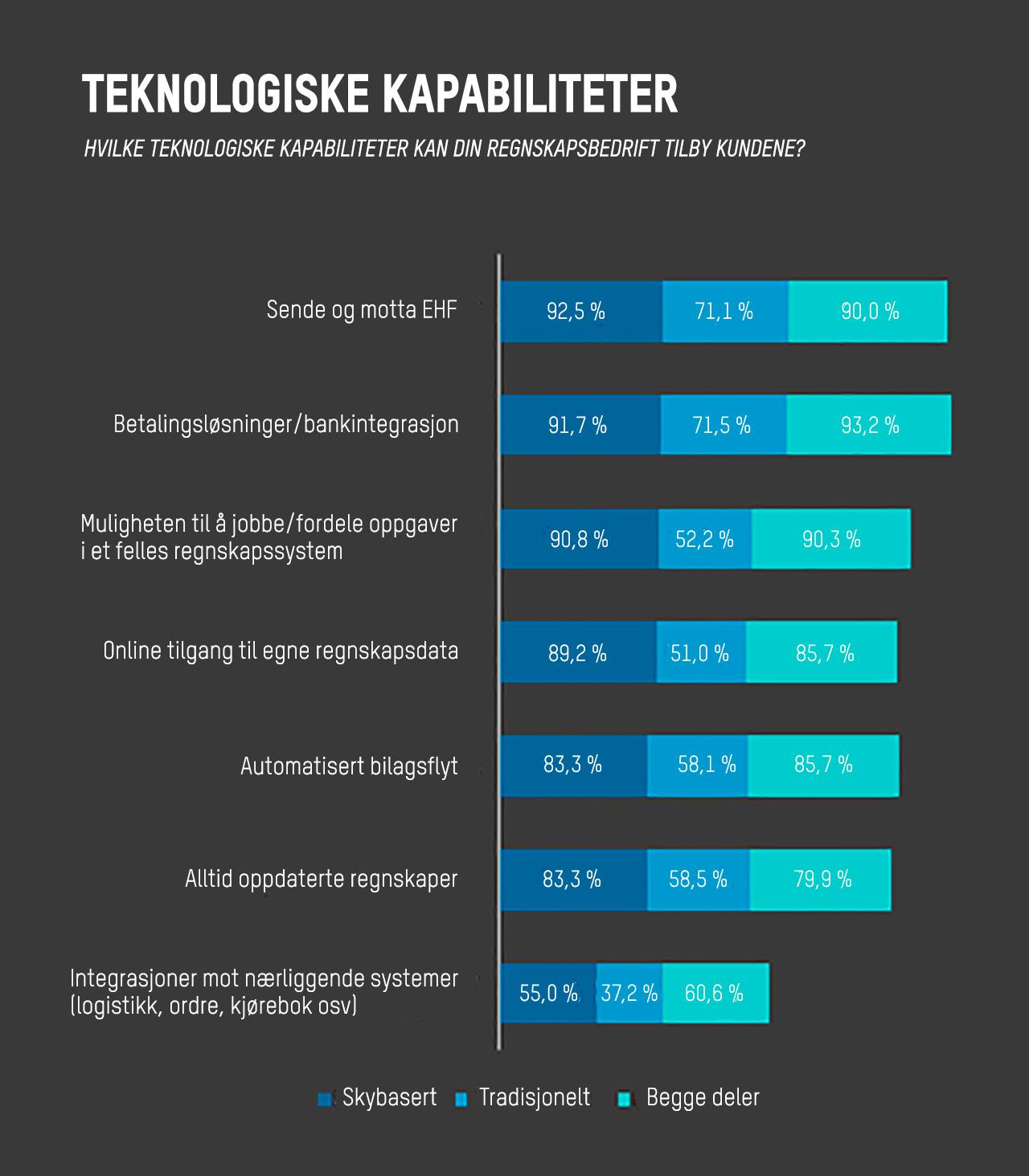 Teknologiske kapabiliteter