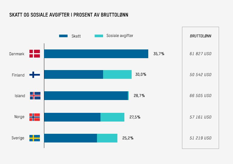 Skatt og sosiale avgifter i prosent av bruttolønn