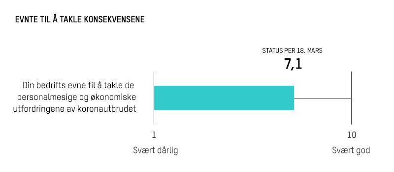 Diagram som viser vurdering av evne til å takle koronakrisen