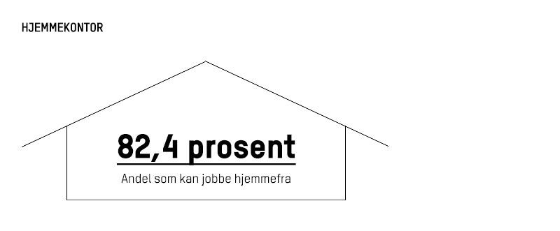 Infografikk som viser andel som jobber hjemmefra