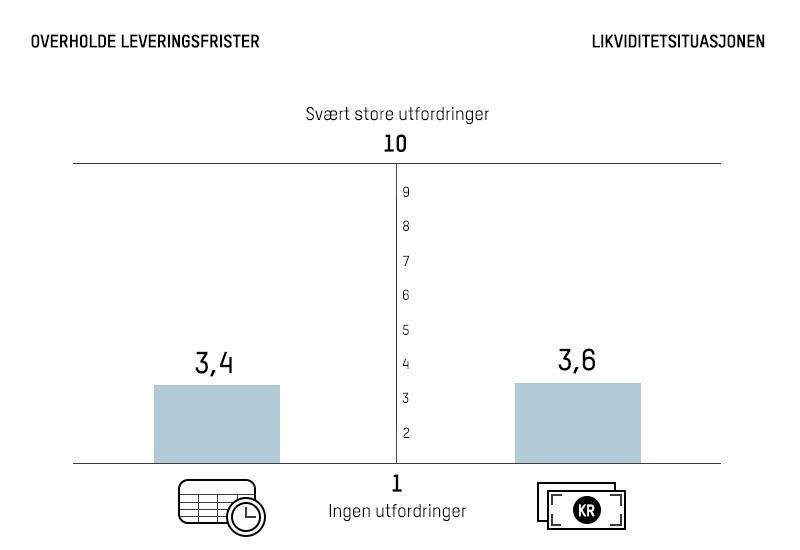 Illustrasjon som viser likviditetssituasjon og leveringsevne