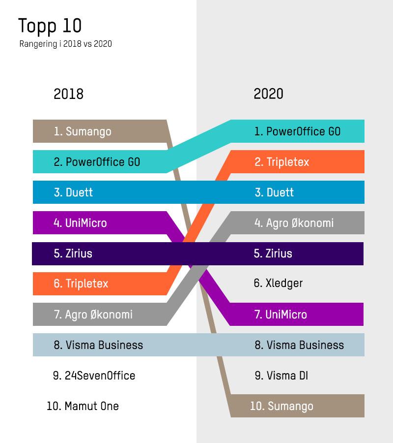 Rangering av regnskapssystemer i 2018 og 2019