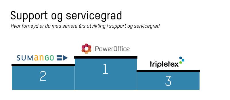 Premiepall med topp 3 regnskapssystemer vurdert etter support og servicegrad